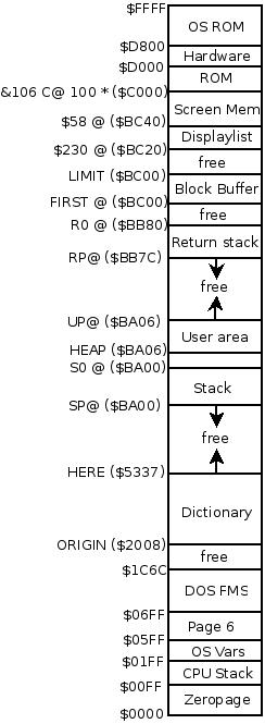 AtariWiki V3: VolksForth MemoryMap Atari 8bit